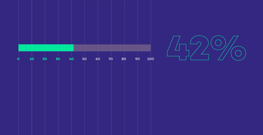 na granatowym tle zaznaczony 42% poziom czytelnictwa w Polsce