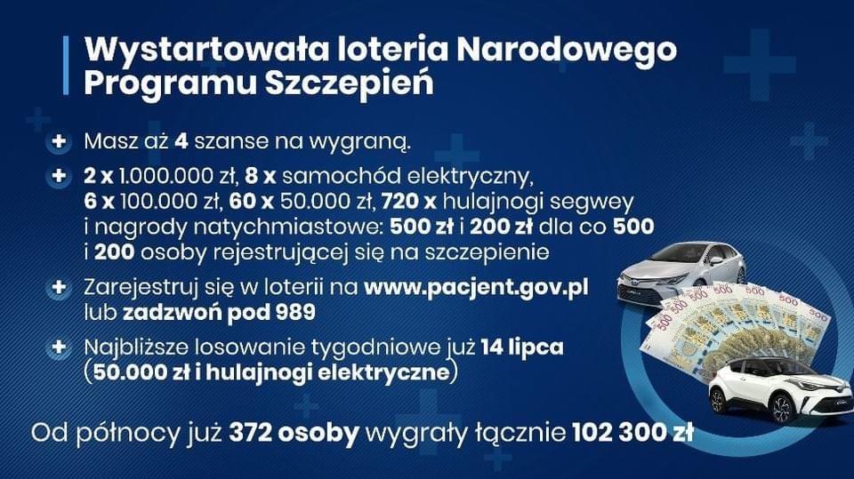 plakat Loterii Narodowego Programu Szczepień; na granatowym tle informacja o loterii oraz zjecie samochodu i pieniedzy